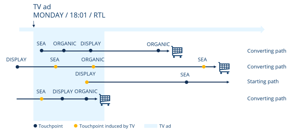 customer journeys with tv ad