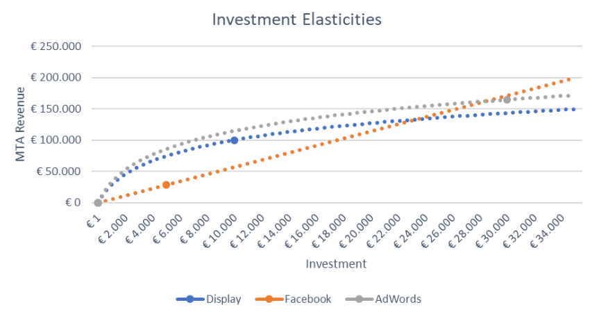 stop wasting marketing spend - elasticities
