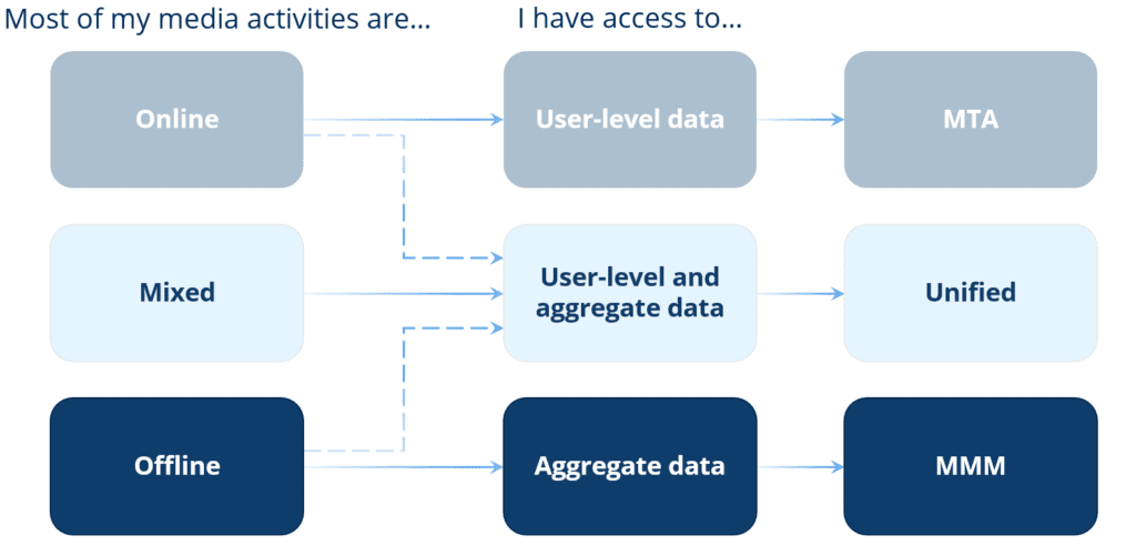 Unified attribution modelling